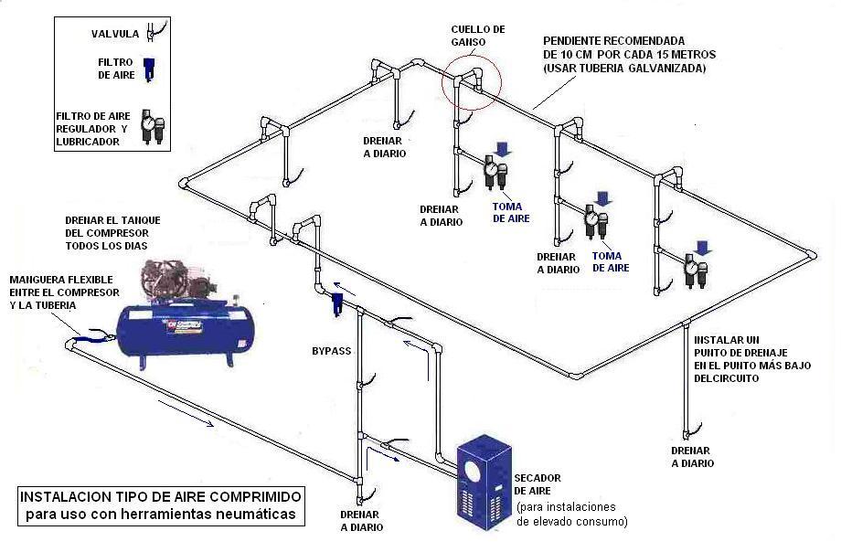 instalacion tipo de aire comprimido